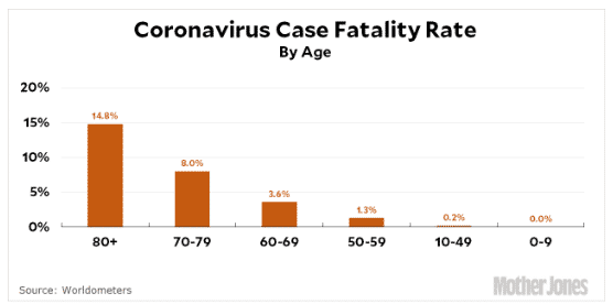 Coronavirus Case Fatality Rate