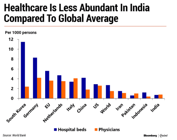 Healthcare less abundant in India compared to Global average
