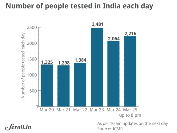 Number of people tested in India