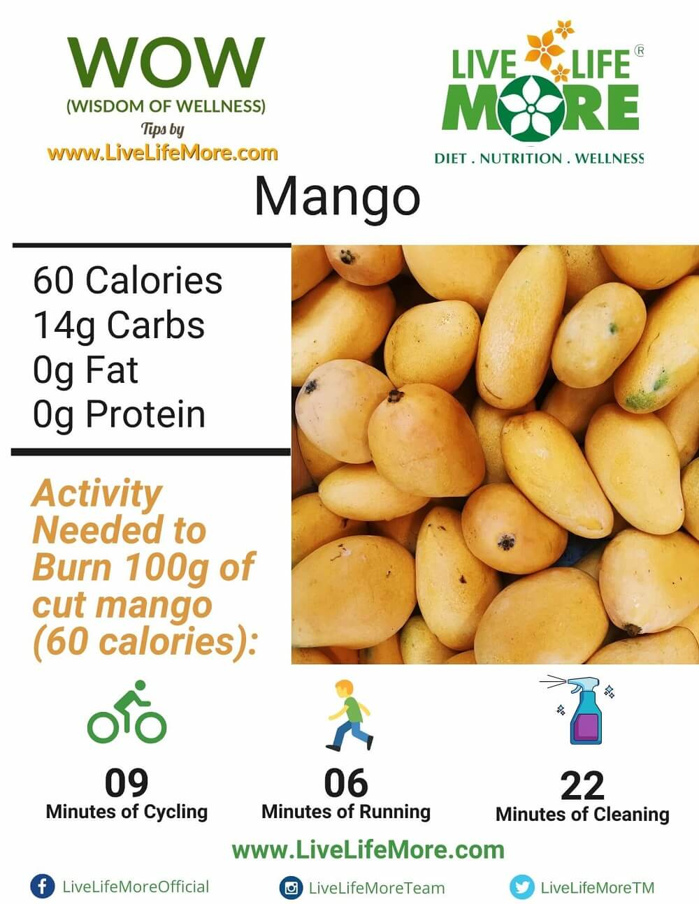 Mango Nutritional information Calories